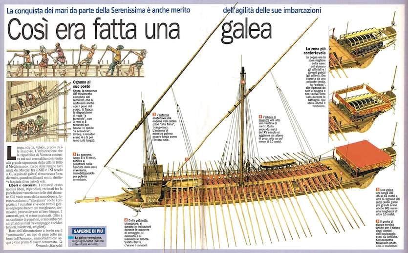 L'Arsenale di Venezia, il primo caso di Lean Production!