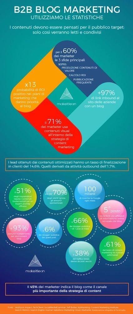 Business Blogging B2B: le statistiche per fare la differenza 3 Puntata