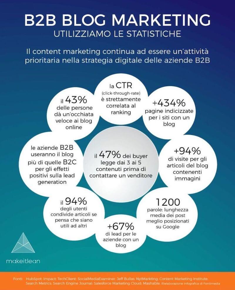 Content & Blog Marketing - Statistiche per il mercato B2B: 2° puntata