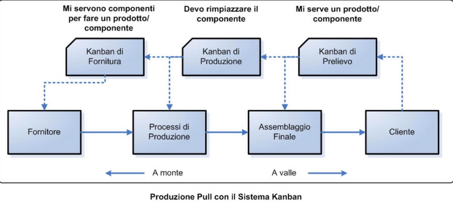 kanban2Il metodo Kanban: un esempio per capirlo meglio
