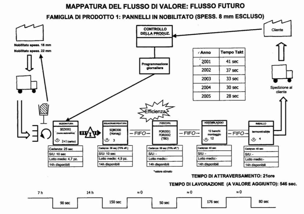 Mappatura del flusso di valore futuro