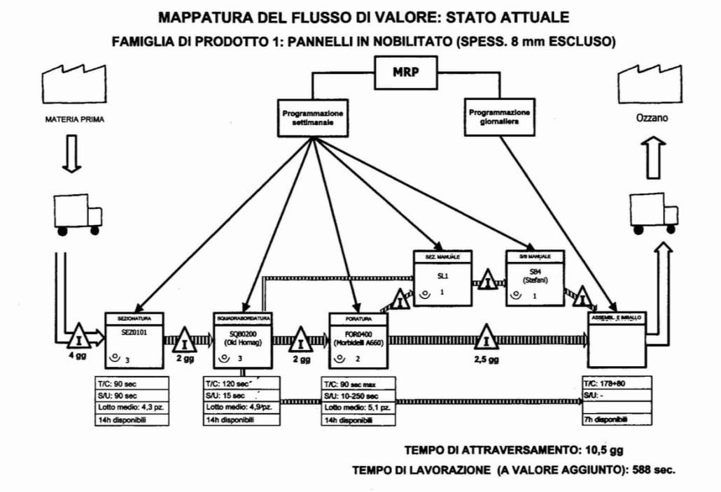 Mappatura del flusso di valore
