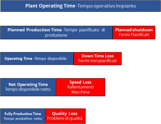 OEE-tempo-operativo-impianto