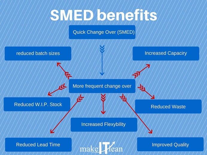 SMED: riduci il tempo di set-up macchina