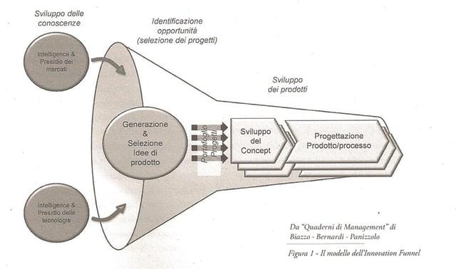 funnel-lean-innovation