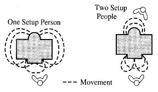 parallelismo-attività