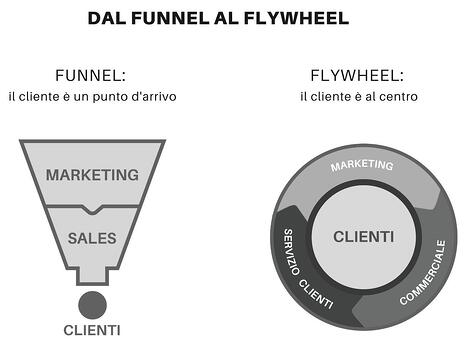 Dal Funnel al Flywheel-make it lean