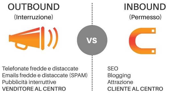 inbound-outbound-marketing-make it lean