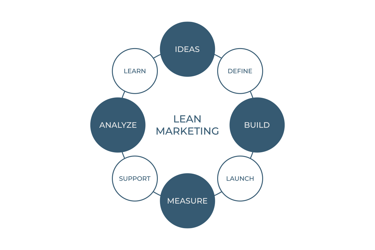 LEAN MARKETING PROCESSO