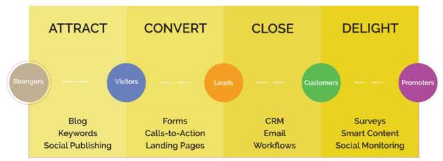 inbound methodology.png