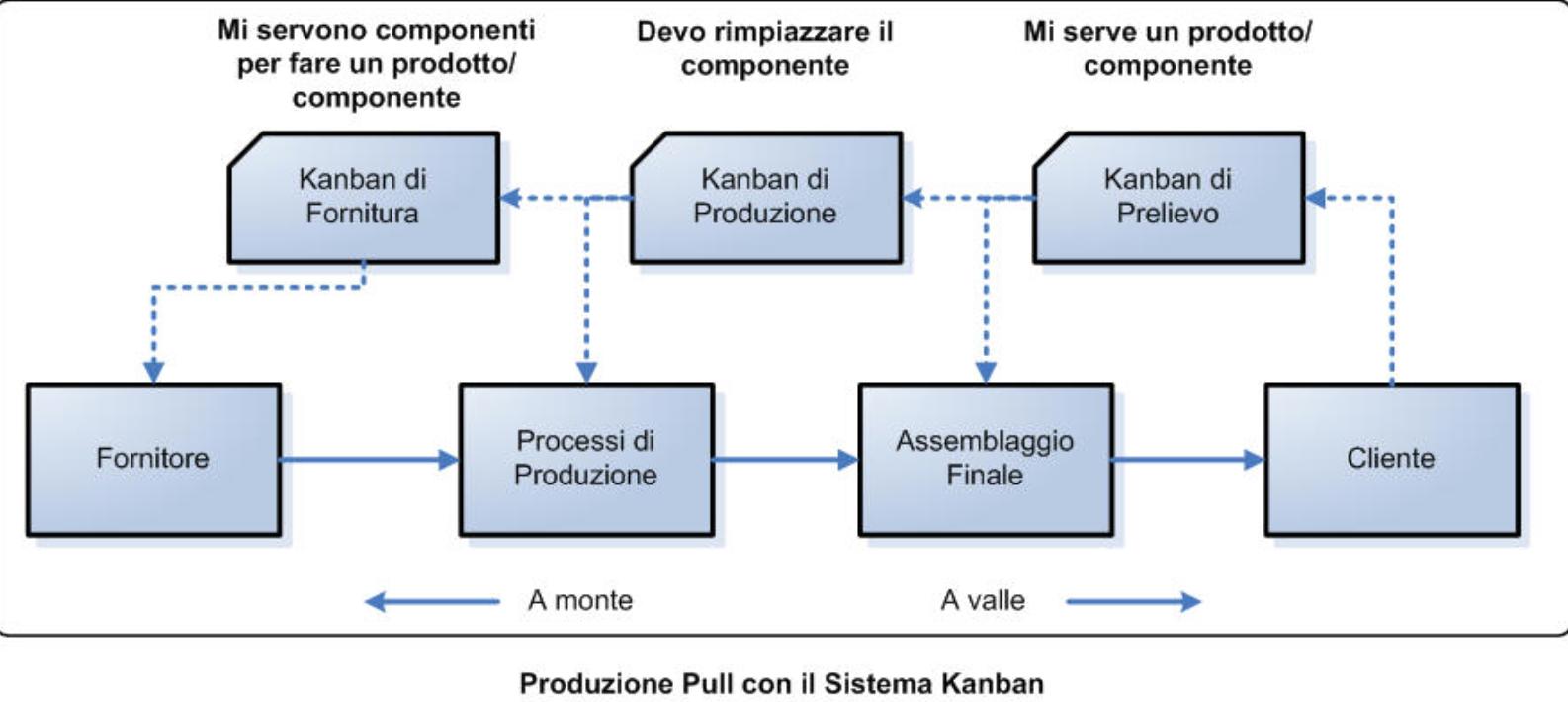 Sistema di produzione con kanban