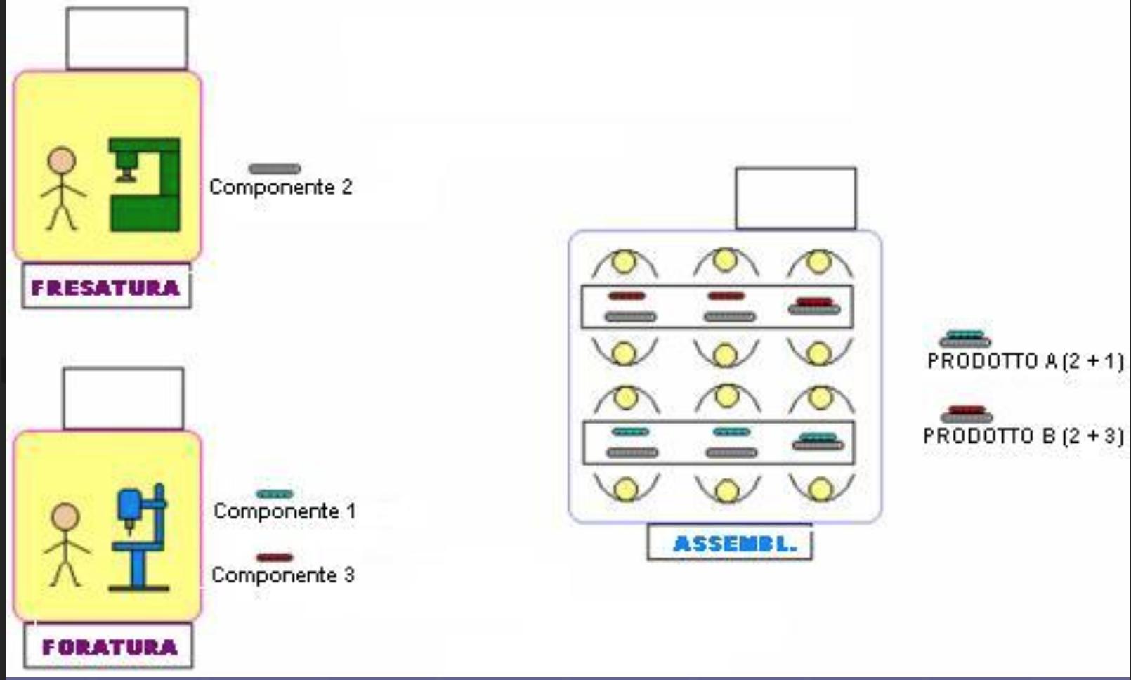 Esempio di metodo kanban fase 1