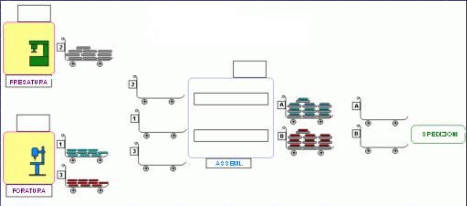 Esempio di metodo kanban fase 2