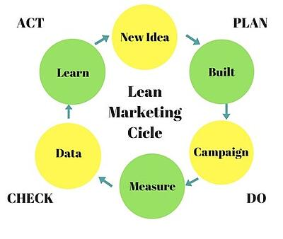 LEANmarketing