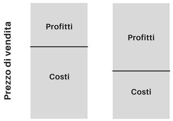 riduzione-costi