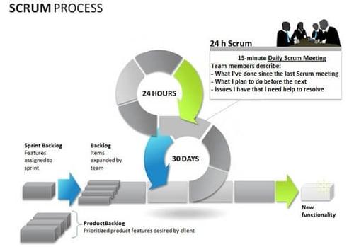 scrum-process